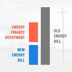 Savings on Electricity Bills / Cash Flow Positive Financing